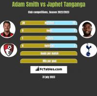 Adam Smith vs Japhet Tanganga h2h player stats