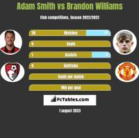 Adam Smith vs Brandon Williams h2h player stats