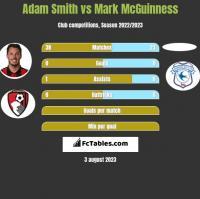 Adam Smith vs Mark McGuinness h2h player stats