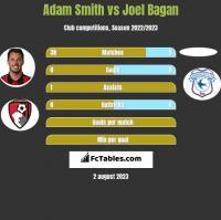 Adam Smith vs Joel Bagan h2h player stats