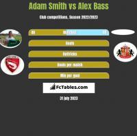 Adam Smith vs Alex Bass h2h player stats