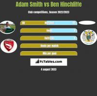 Adam Smith vs Ben Hinchliffe h2h player stats