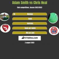 Adam Smith vs Chris Neal h2h player stats