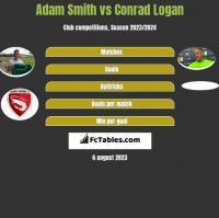 Adam Smith vs Conrad Logan h2h player stats