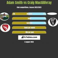 Adam Smith vs Craig MacGillivray h2h player stats