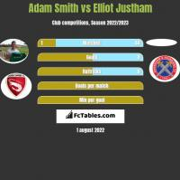 Adam Smith vs Elliot Justham h2h player stats