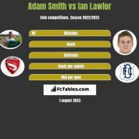 Adam Smith vs Ian Lawlor h2h player stats