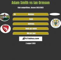 Adam Smith vs Ian Ormson h2h player stats