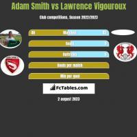 Adam Smith vs Lawrence Vigouroux h2h player stats