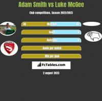 Adam Smith vs Luke McGee h2h player stats