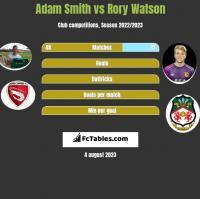 Adam Smith vs Rory Watson h2h player stats