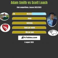 Adam Smith vs Scott Loach h2h player stats