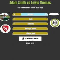 Adam Smith vs Lewis Thomas h2h player stats