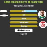 Adam Stachowiak vs Ali Sasal Vural h2h player stats