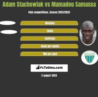 Adam Stachowiak vs Mamadou Samassa h2h player stats