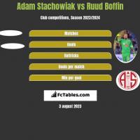 Adam Stachowiak vs Ruud Boffin h2h player stats
