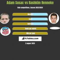Adam Susac vs Bashkim Renneke h2h player stats