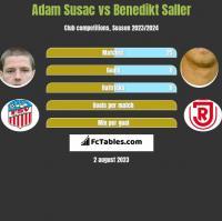Adam Susac vs Benedikt Saller h2h player stats