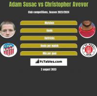 Adam Susac vs Christopher Avevor h2h player stats