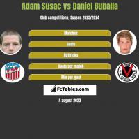 Adam Susac vs Daniel Buballa h2h player stats
