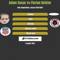 Adam Susac vs Florian Heister h2h player stats