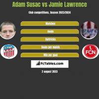 Adam Susac vs Jamie Lawrence h2h player stats