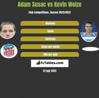 Adam Susac vs Kevin Wolze h2h player stats