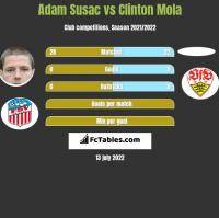 Adam Susac vs Clinton Mola h2h player stats
