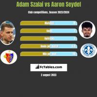 Adam Szalai vs Aaron Seydel h2h player stats