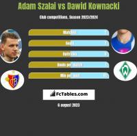 Adam Szalai vs Dawid Kownacki h2h player stats