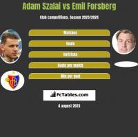 Adam Szalai vs Emil Forsberg h2h player stats