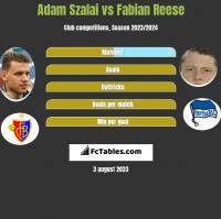 Adam Szalai vs Fabian Reese h2h player stats