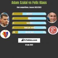 Adam Szalai vs Felix Klaus h2h player stats