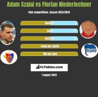 Adam Szalai vs Florian Niederlechner h2h player stats