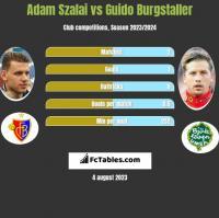 Adam Szalai vs Guido Burgstaller h2h player stats