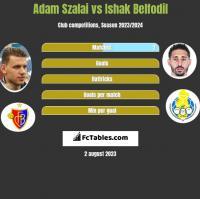 Adam Szalai vs Ishak Belfodil h2h player stats
