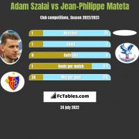Adam Szalai vs Jean-Philippe Mateta h2h player stats