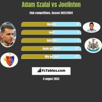 Adam Szalai vs Joelinton h2h player stats