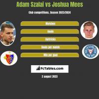 Adam Szalai vs Joshua Mees h2h player stats