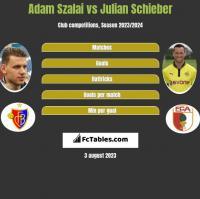 Adam Szalai vs Julian Schieber h2h player stats