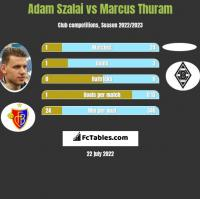 Adam Szalai vs Marcus Thuram h2h player stats