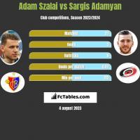Adam Szalai vs Sargis Adamyan h2h player stats