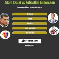 Adam Szalai vs Sebastian Andersson h2h player stats