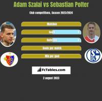 Adam Szalai vs Sebastian Polter h2h player stats