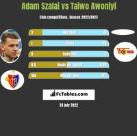Adam Szalai vs Taiwo Awoniyi h2h player stats