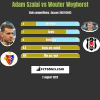Adam Szalai vs Wouter Weghorst h2h player stats