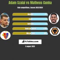 Adam Szalai vs Matheus Cunha h2h player stats