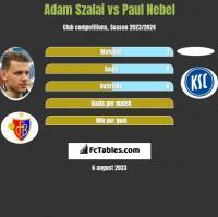 Adam Szalai vs Paul Nebel h2h player stats