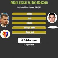 Adam Szalai vs Ben Bobzien h2h player stats