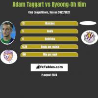 Adam Taggart vs Byeong-Oh Kim h2h player stats